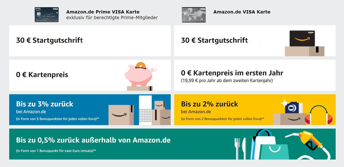 Amazon Visakarte Vorteile