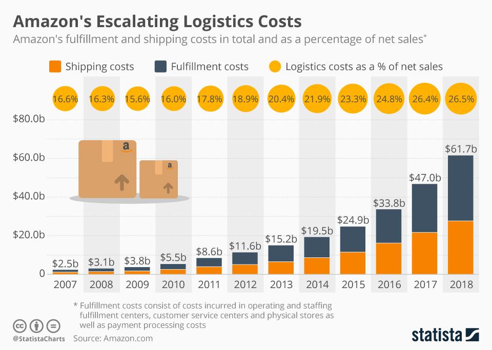 Amazon Logistikkosten